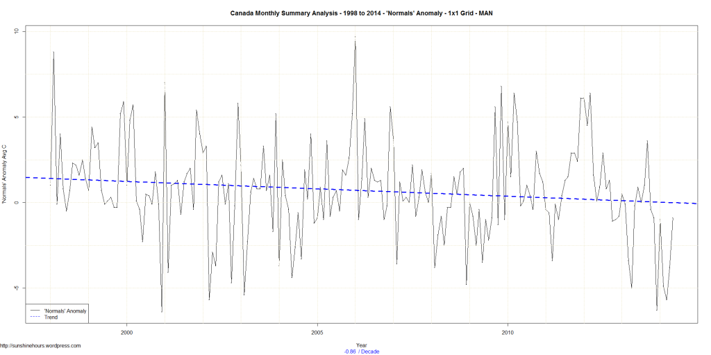 Canada Monthly Summary Analysis - 1998 to 2014 - 'Normals' Anomaly - 1x1 Grid - MAN