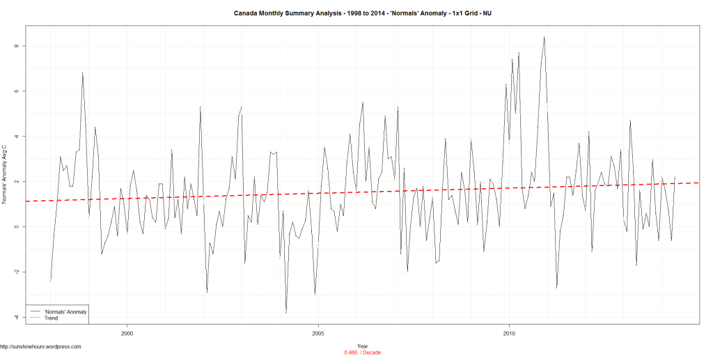 Canada Monthly Summary Analysis - 1998 to 2014 - 'Normals' Anomaly - 1x1 Grid - NU