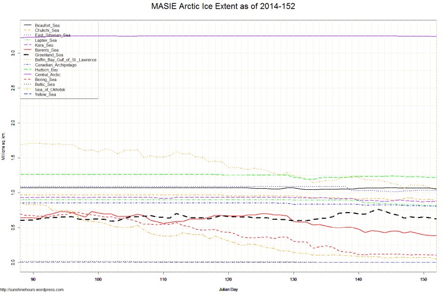MASIE Arctic Ice Extent as of 2014-152