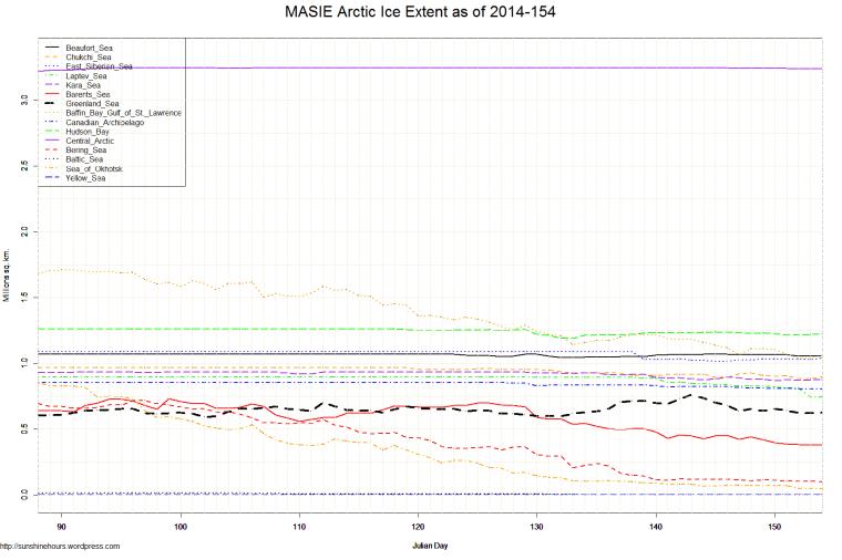 MASIE Arctic Ice Extent as of 2014-154
