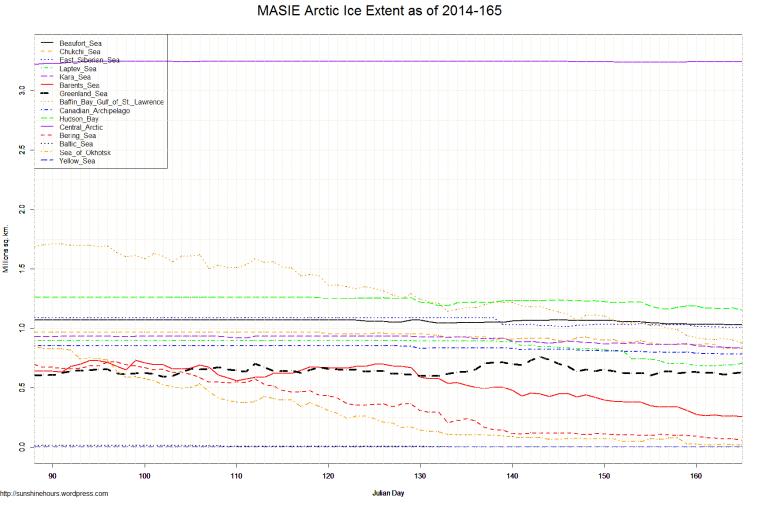 MASIE Arctic Ice Extent as of 2014-165