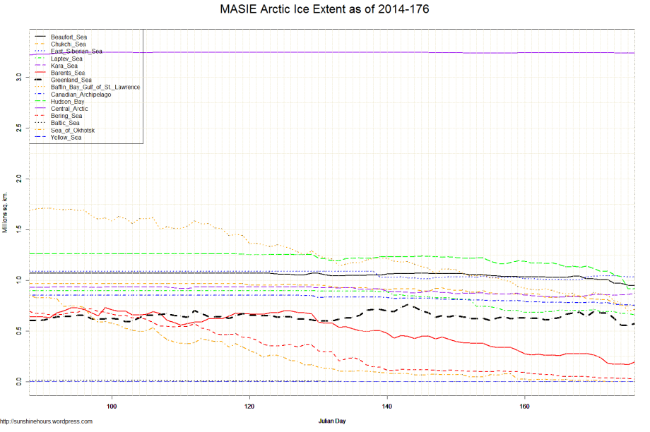MASIE Arctic Ice Extent as of 2014-176