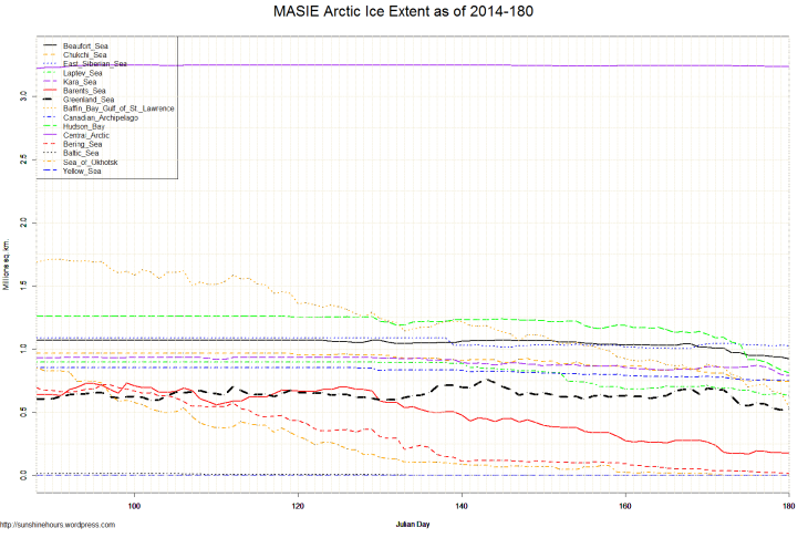 MASIE Arctic Ice Extent as of 2014-180
