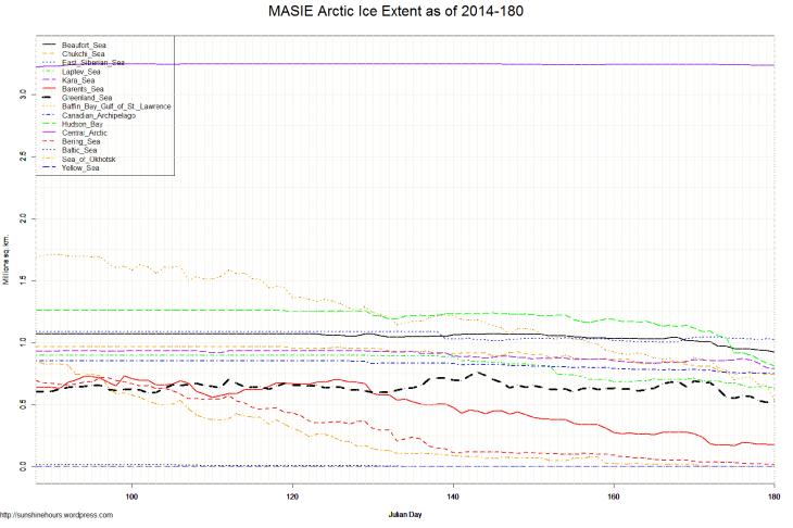MASIE Arctic Ice Extent as of 2014-180