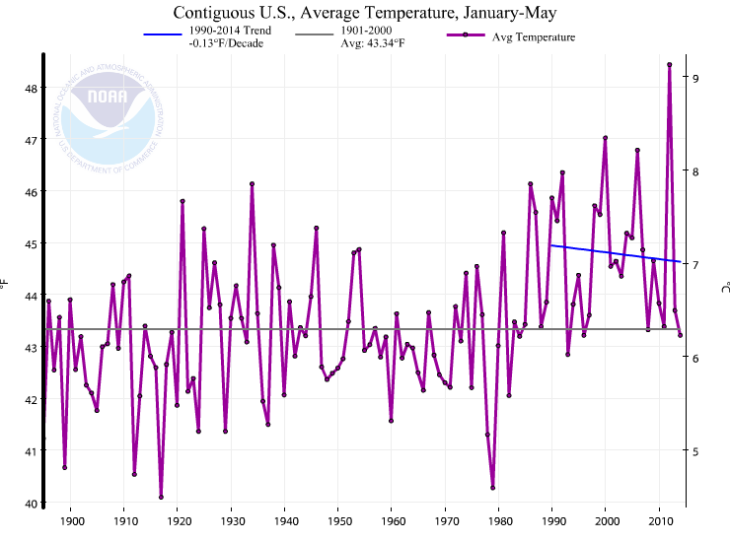 NOAA_Jan_May_2014_Temperature_TREND_1990
