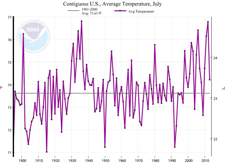 NOAA_July_1936_back_on_top