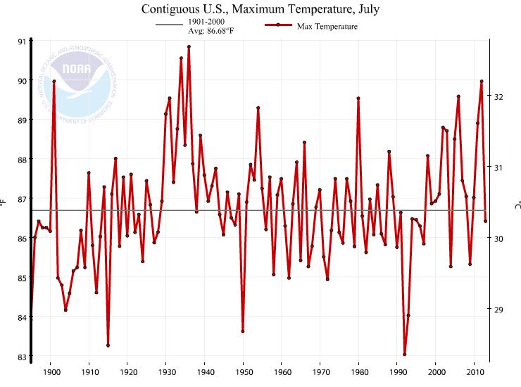 NOAA_July_1936_MAX
