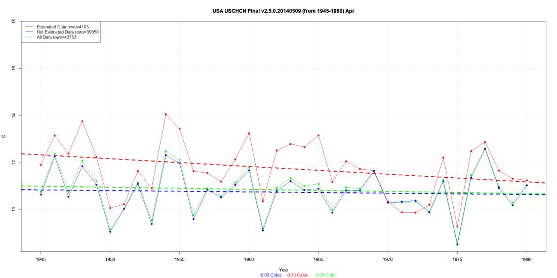 USA USCHCN Final v2.5.0.20140509 (from 1945-1980) Apr