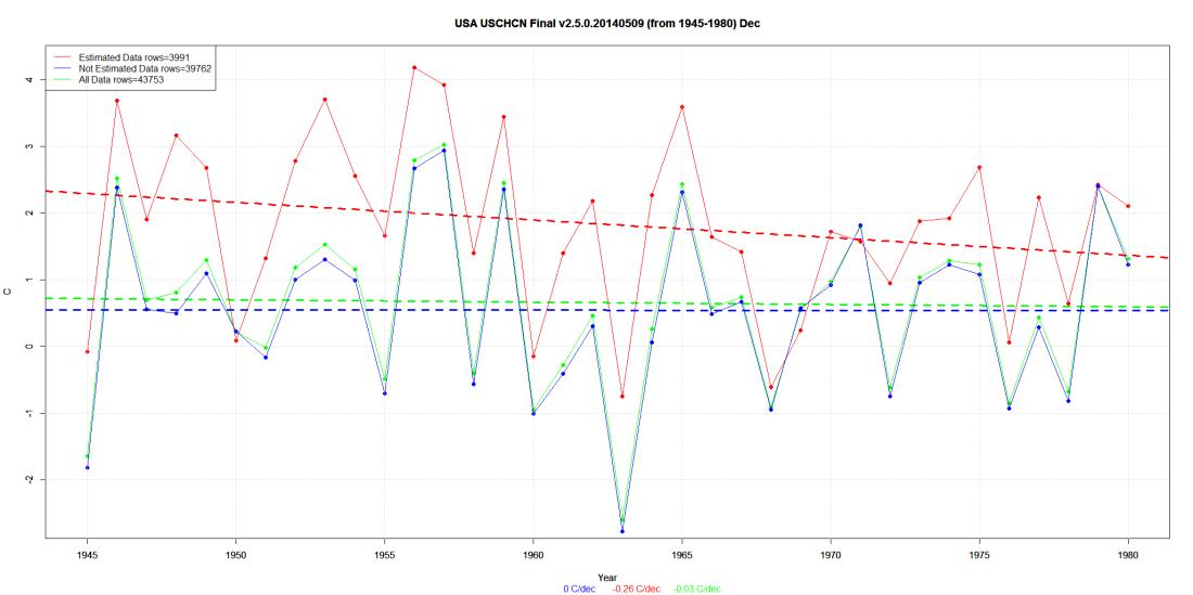 USA USCHCN Final v2.5.0.20140509 (from 1945-1980) Dec
