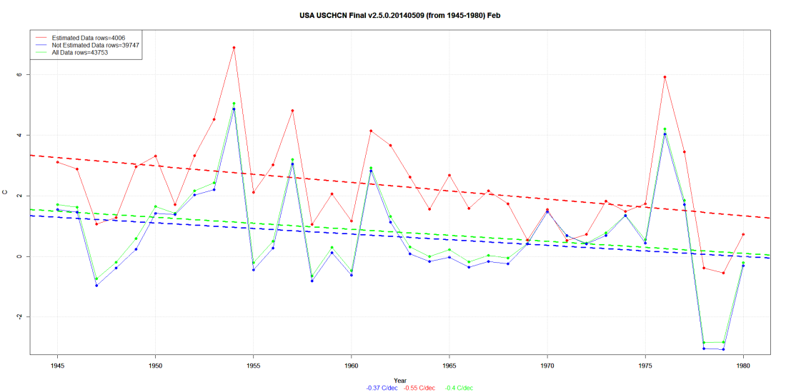 USA USCHCN Final v2.5.0.20140509 (from 1945-1980) Feb