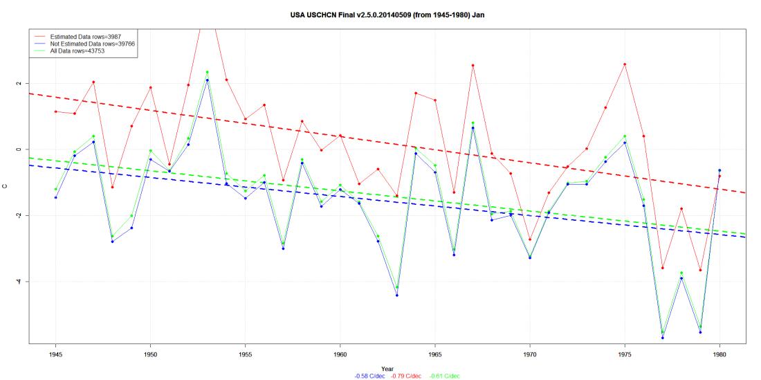 USA USCHCN Final v2.5.0.20140509 (from 1945-1980) Jan