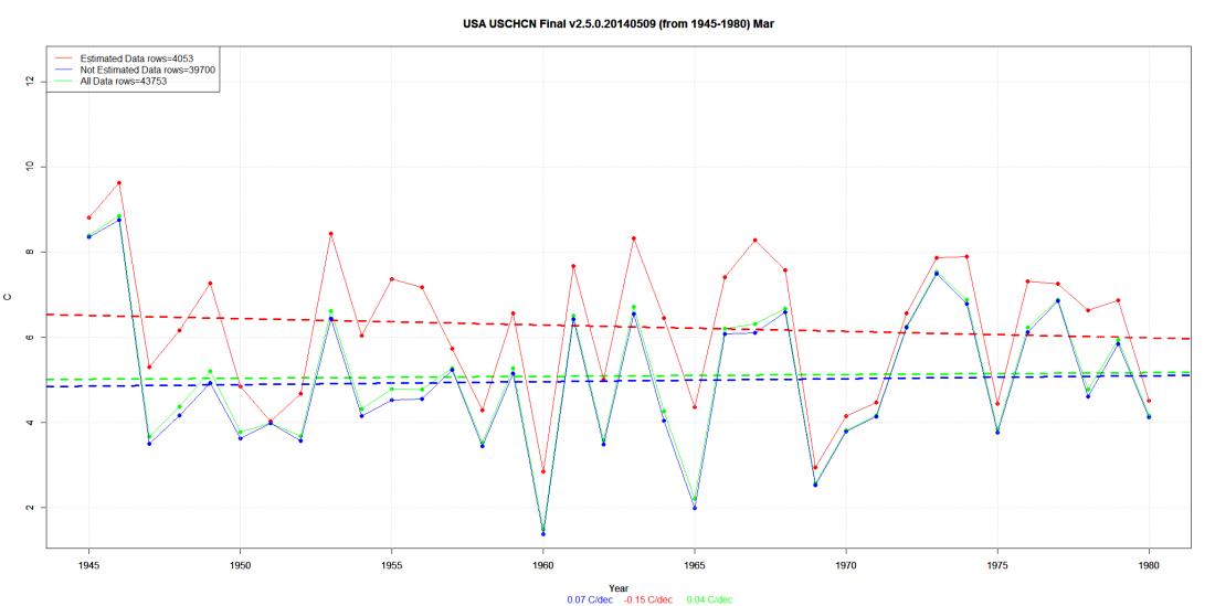 USA USCHCN Final v2.5.0.20140509 (from 1945-1980) Mar