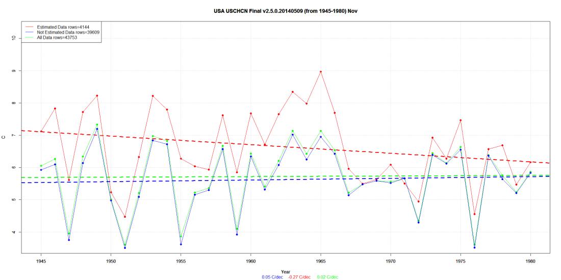 USA USCHCN Final v2.5.0.20140509 (from 1945-1980) Nov