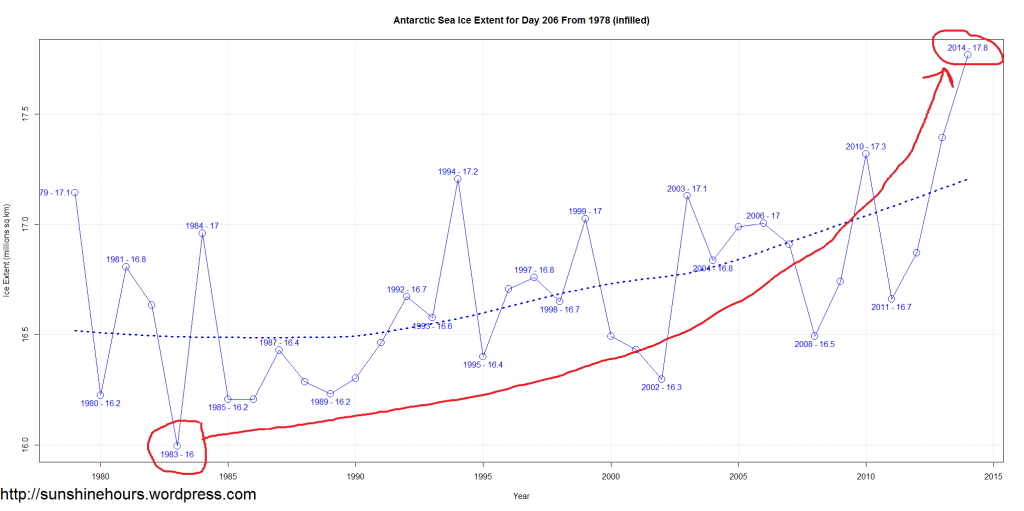 Antarctic Sea Ice Extent for Day 206 From 1978 (infilled) annotated