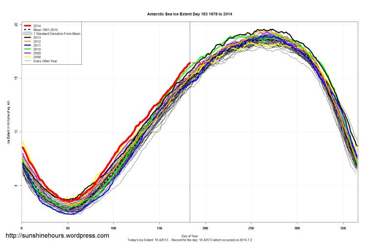 Antarctic_Sea_Ice_Extent_2014_Day_183_1981-2010