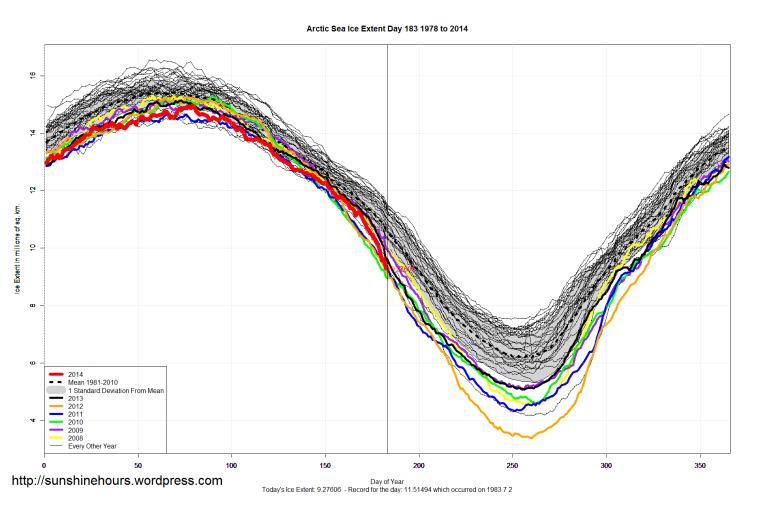 Arctic_Sea_Ice_Extent_2014_Day_183_1981-2010