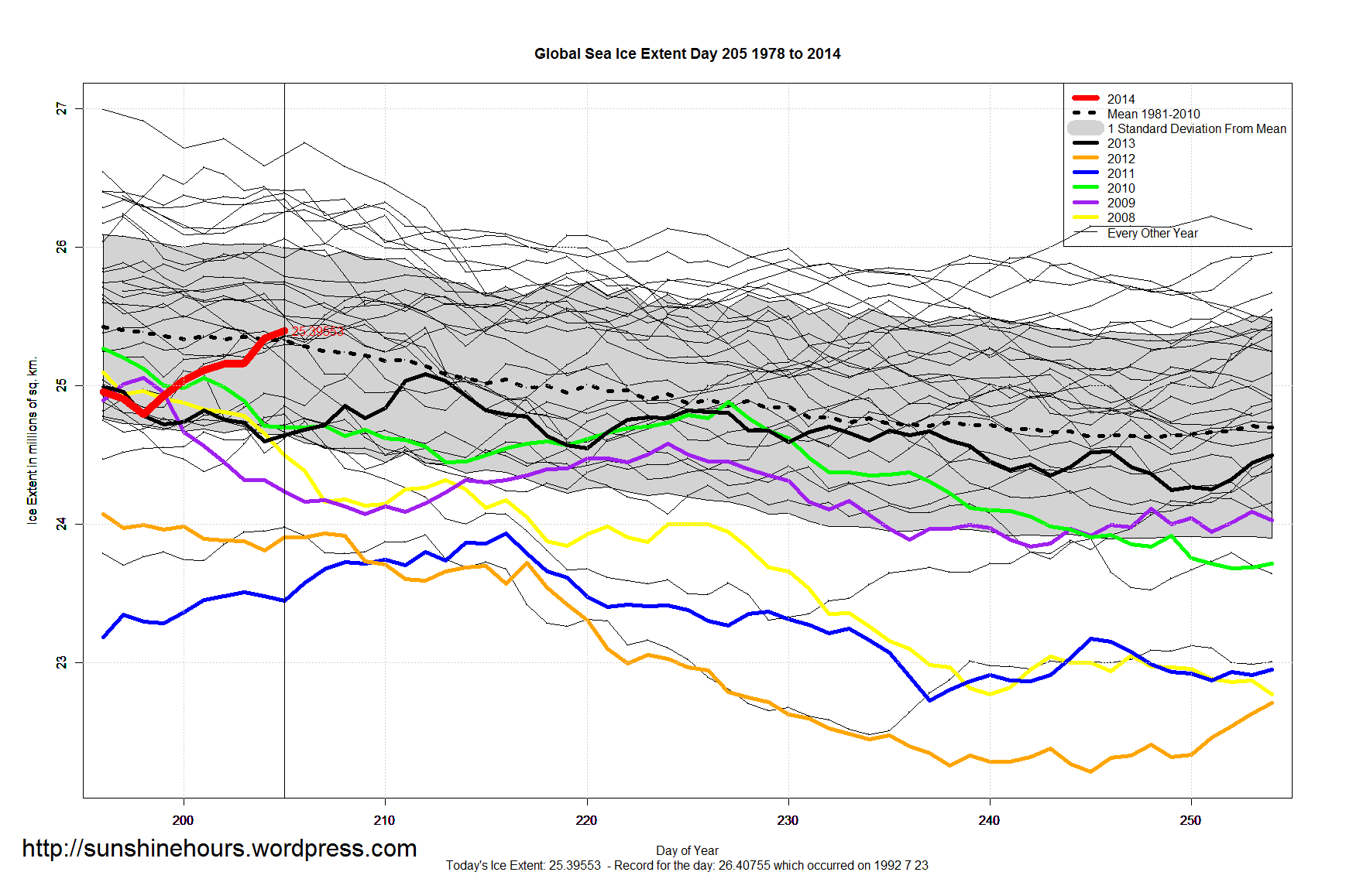Global sea ice expands to 10-year high – Most ice since 2004