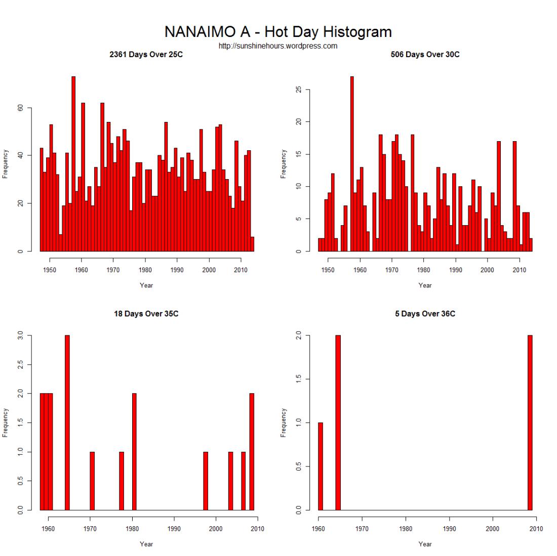 HotDay_Histogram_NANAIMO A - Hot Day Histogram