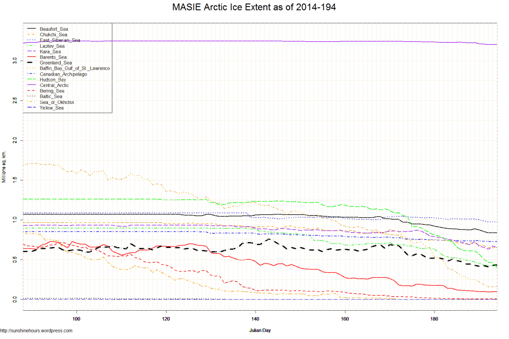 MASIE Arctic Ice Extent as of 2014-194