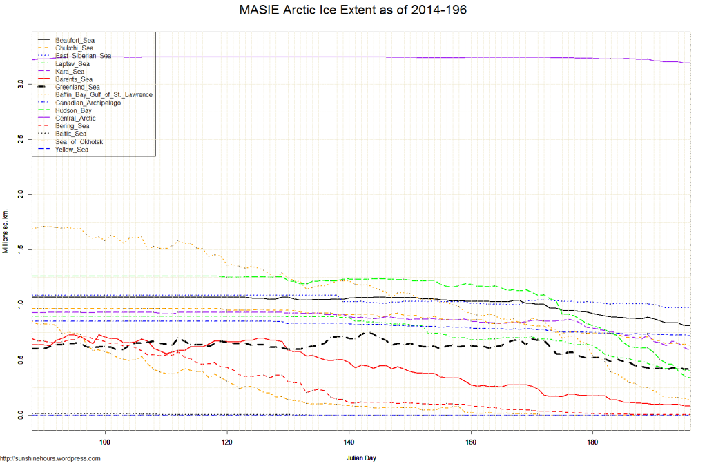 MASIE Arctic Ice Extent as of 2014-196