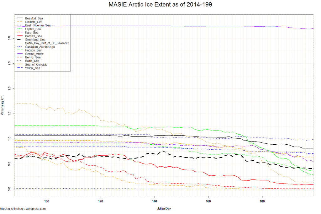 MASIE Arctic Ice Extent as of 2014-199