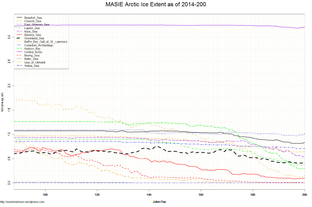 MASIE Arctic Ice Extent as of 2014-200