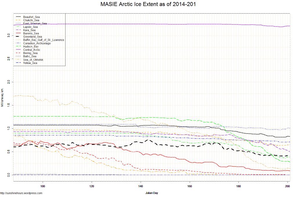 MASIE Arctic Ice Extent as of 2014-201