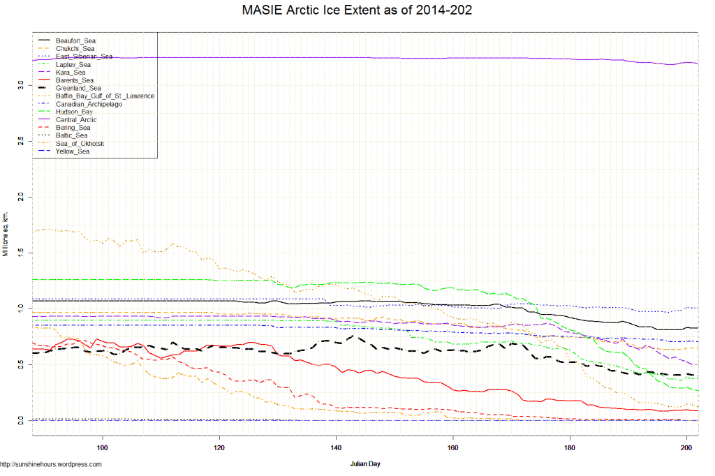MASIE Arctic Ice Extent as of 2014-202