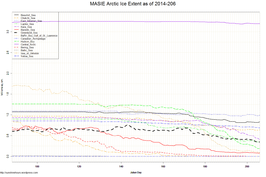 MASIE Arctic Ice Extent as of 2014-206