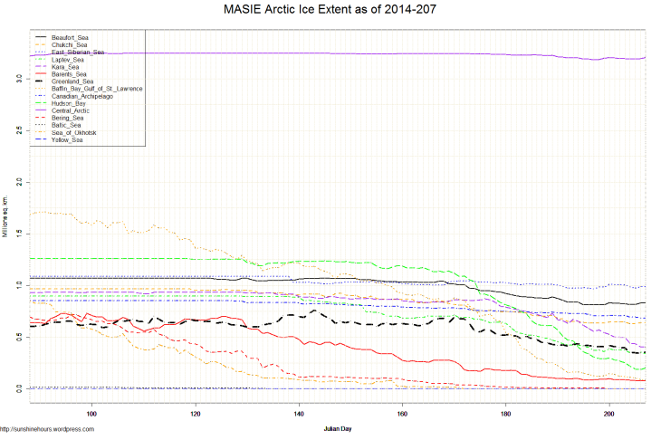 MASIE Arctic Ice Extent as of 2014-207