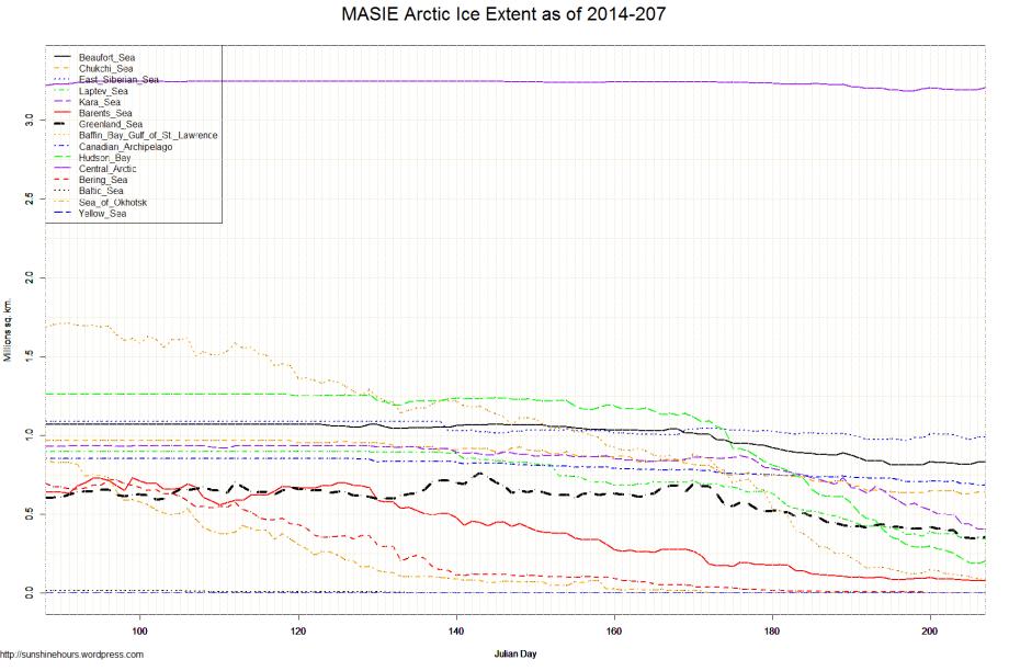 MASIE Arctic Ice Extent as of 2014-207