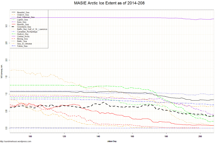 MASIE Arctic Ice Extent as of 2014-208