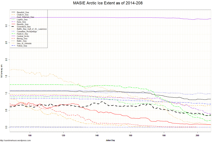 MASIE Arctic Ice Extent as of 2014-208