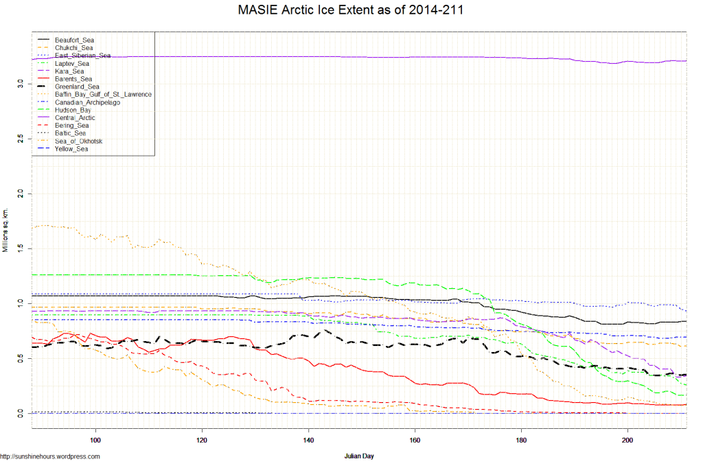 MASIE Arctic Ice Extent as of 2014-211