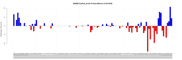 MASIE Central_Arctic Freeze.Melt as of 2014208