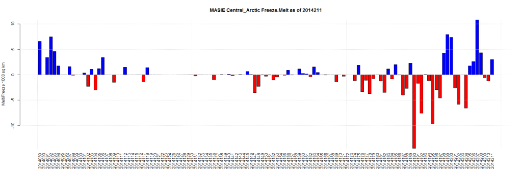 MASIE Central_Arctic Freeze.Melt as of 2014211