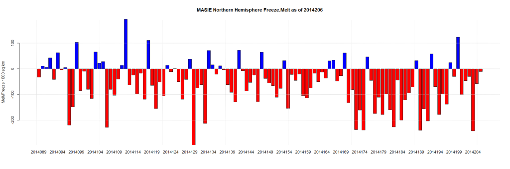 MASIE Northern Hemisphere Freeze.Melt as of 2014206