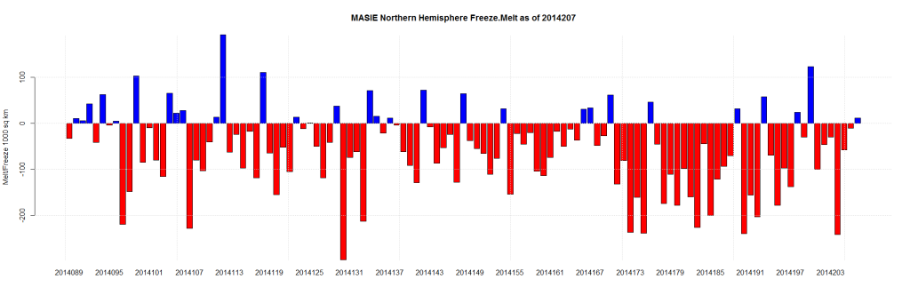 MASIE Northern Hemisphere Freeze.Melt as of 2014207