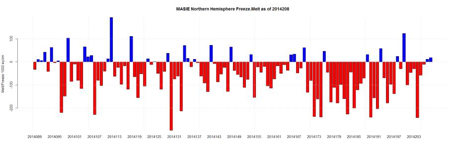 MASIE Northern Hemisphere Freeze.Melt as of 2014208