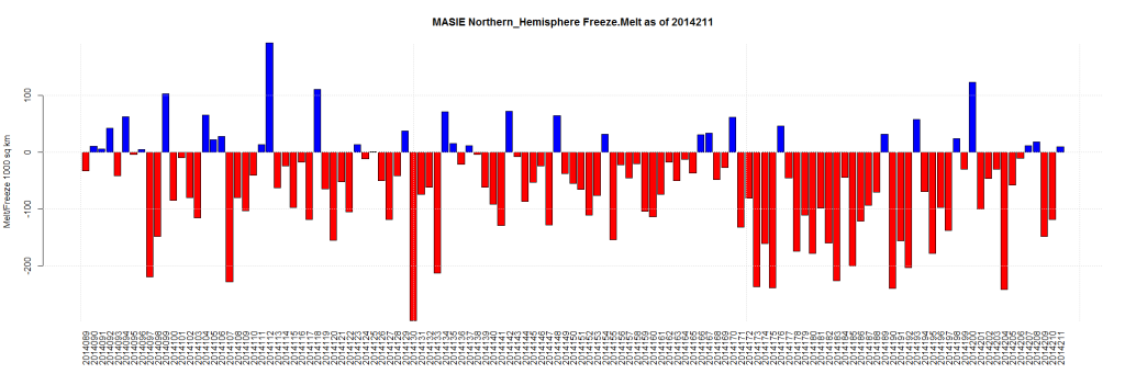 MASIE Northern_Hemisphere Freeze.Melt as of 2014211