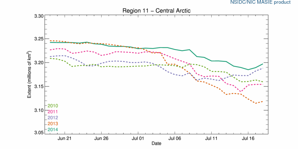 r11_Central_Arctic_ts_july_19_2014