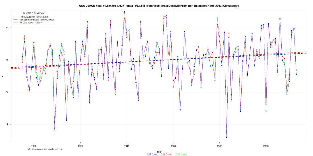 USA USHCN Final v2.5.0.20140627 - tmax - FLs.52i (from 1895-2013) Dec (Diff From non-Estimated 1895-2013) Climatology