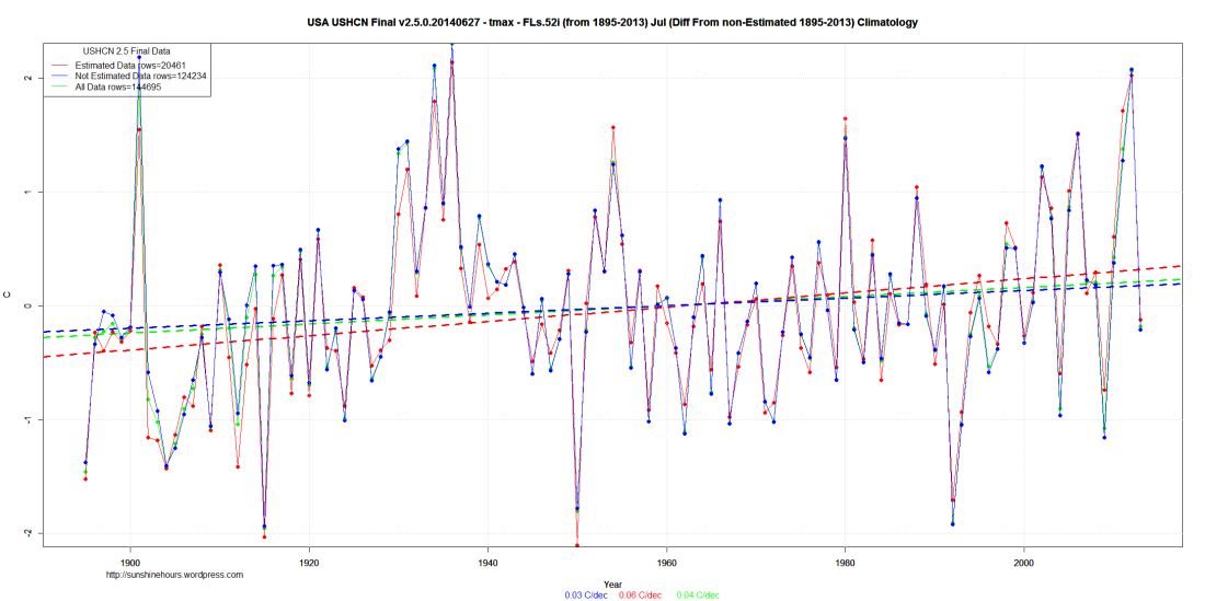 USA USHCN Final v2.5.0.20140627 - tmax - FLs.52i (from 1895-2013) Jul (Diff From non-Estimated 1895-2013) Climatology