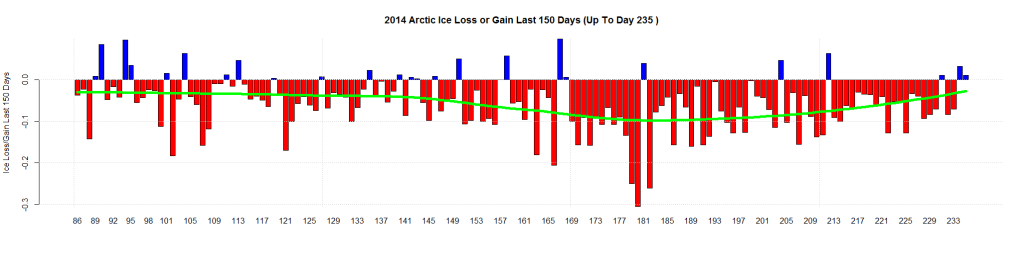 2014 Arctic Ice Loss or Gain Last 150 Days (Up To Day 235 )