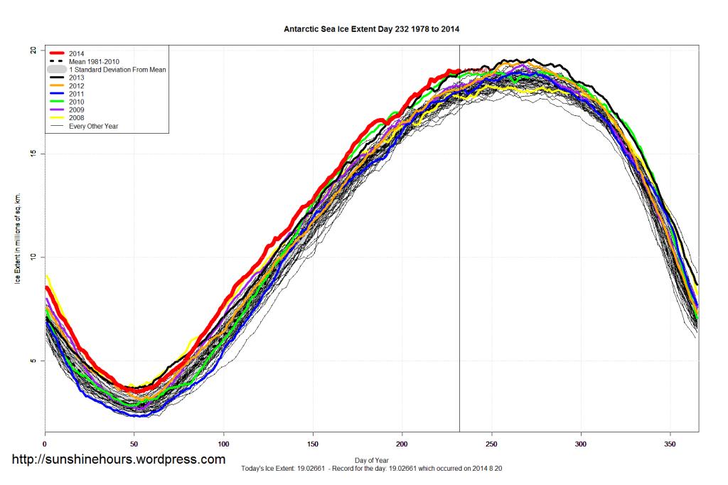 antarctic_Sea_Ice_Extent_2014_Day_232_1981-2010