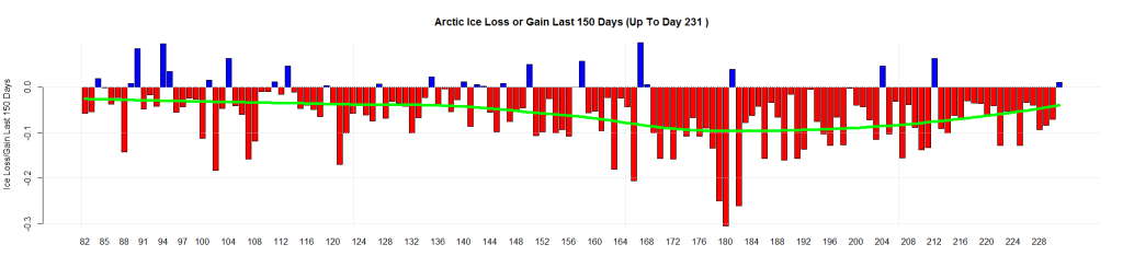 Arctic Ice Loss or Gain Last 150 Days (Up To Day 231 )