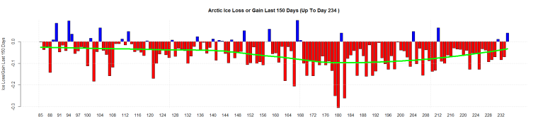 Arctic Ice Loss or Gain Last 150 Days (Up To Day 234 )