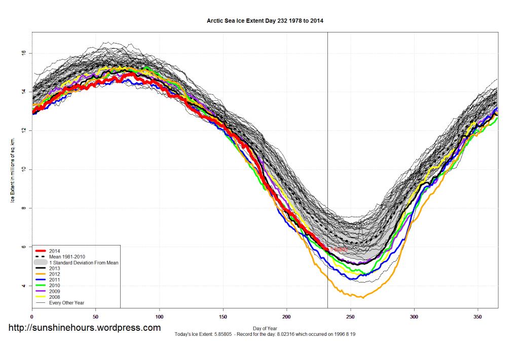 arctic_Sea_Ice_Extent_2014_Day_232_1981-2010