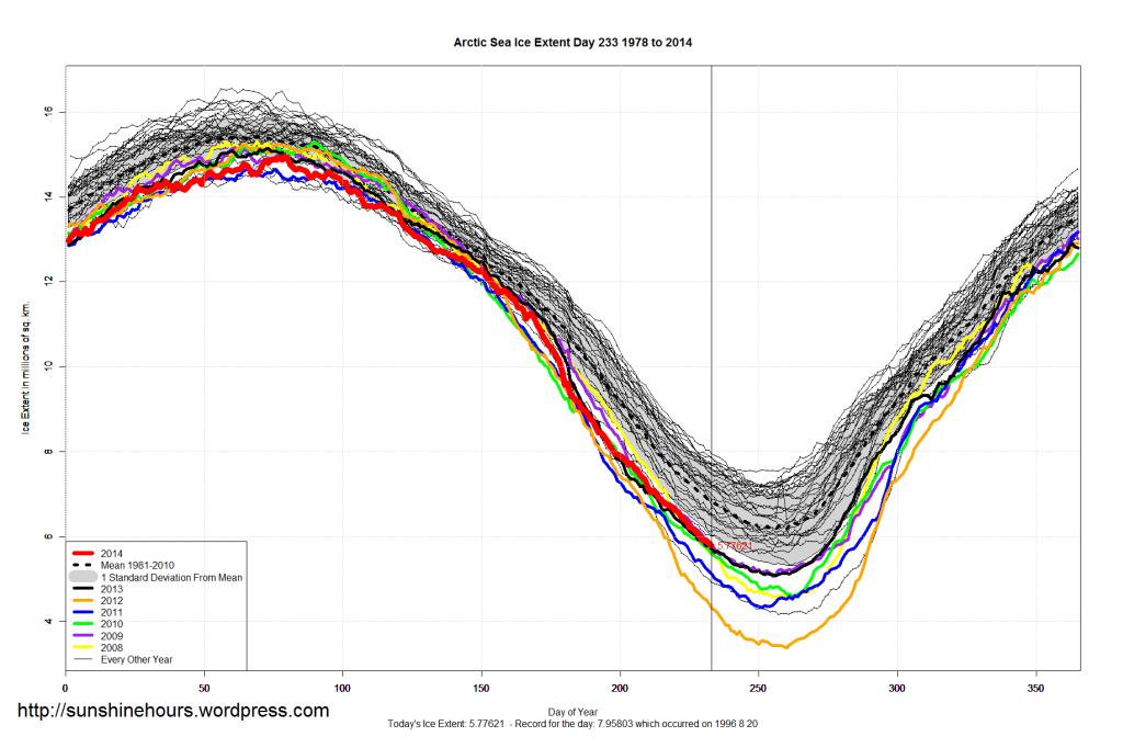arctic_Sea_Ice_Extent_2014_Day_233_1981-2010