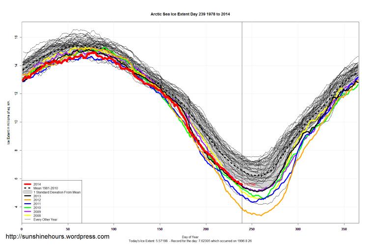arctic_Sea_Ice_Extent_2014_Day_239_1981-2010